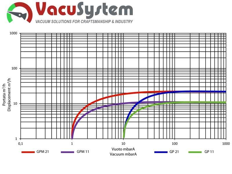 olejowa łopatkowa pompa próżniowa GEV GP 11 GP 21 parametry