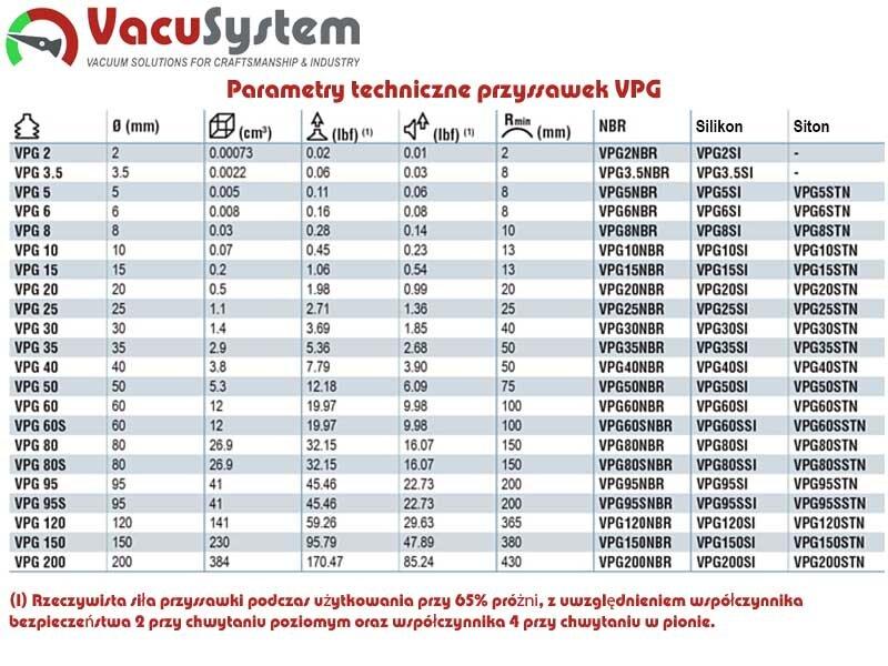 Parametry techniczne przyssawek vpg
