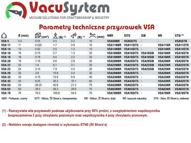 Przyssawki mieszkowe 1,5 fałdy VSA Coval podciśnieniowe próżniowe parametry